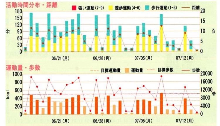 運動量と消費カロリー相関グラフ