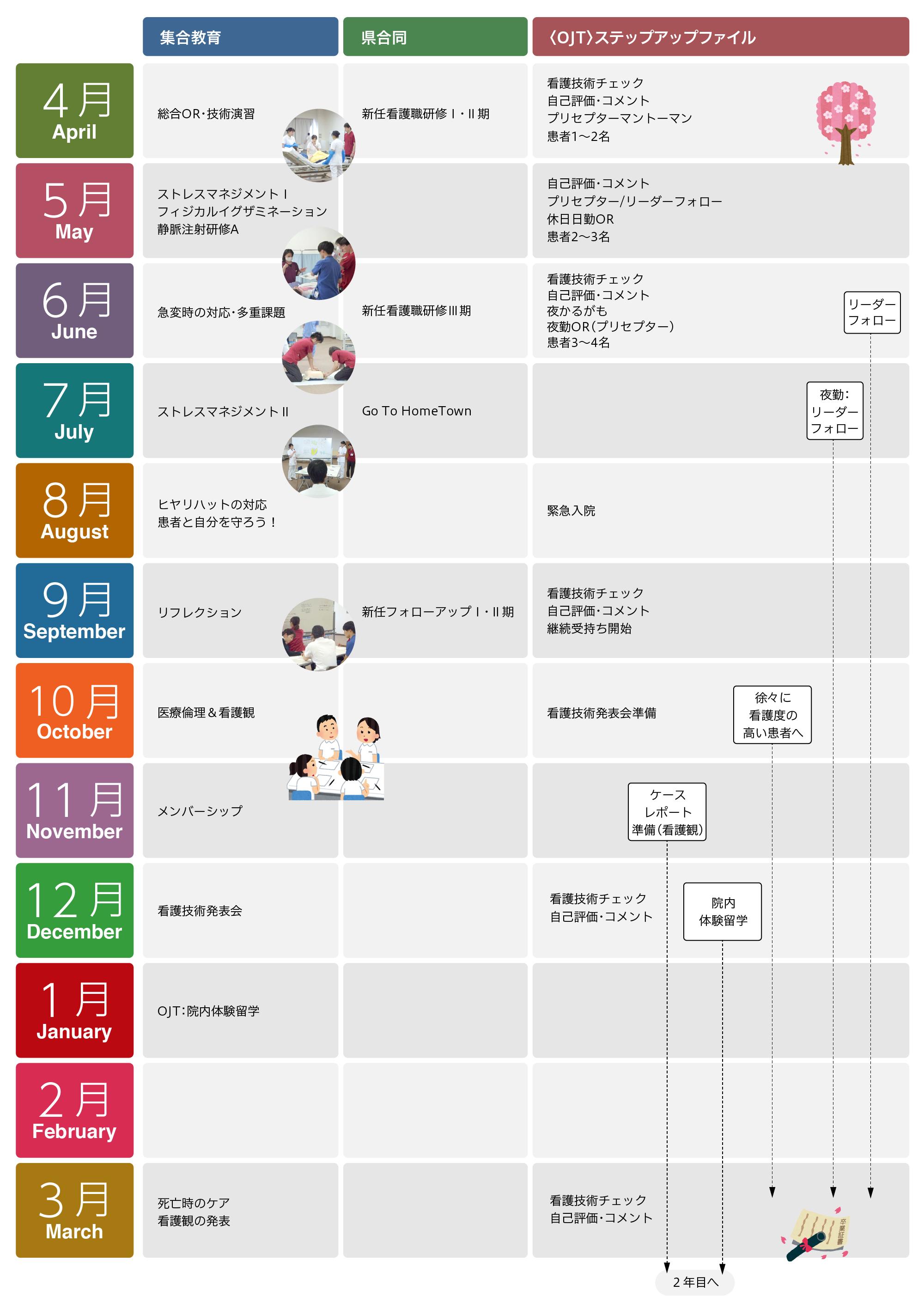 4月から3月までの年間教育表