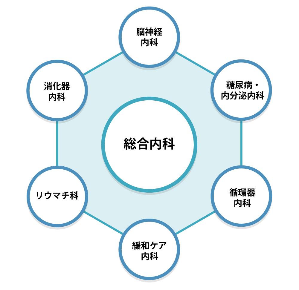 総合内科の構成図
